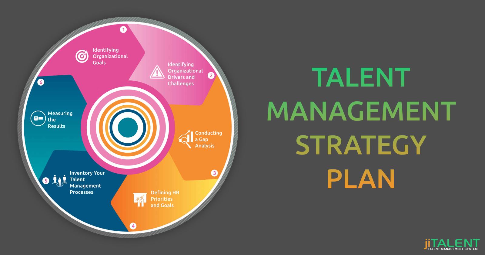 Developing an Effective Talent Management Strategy Plan
